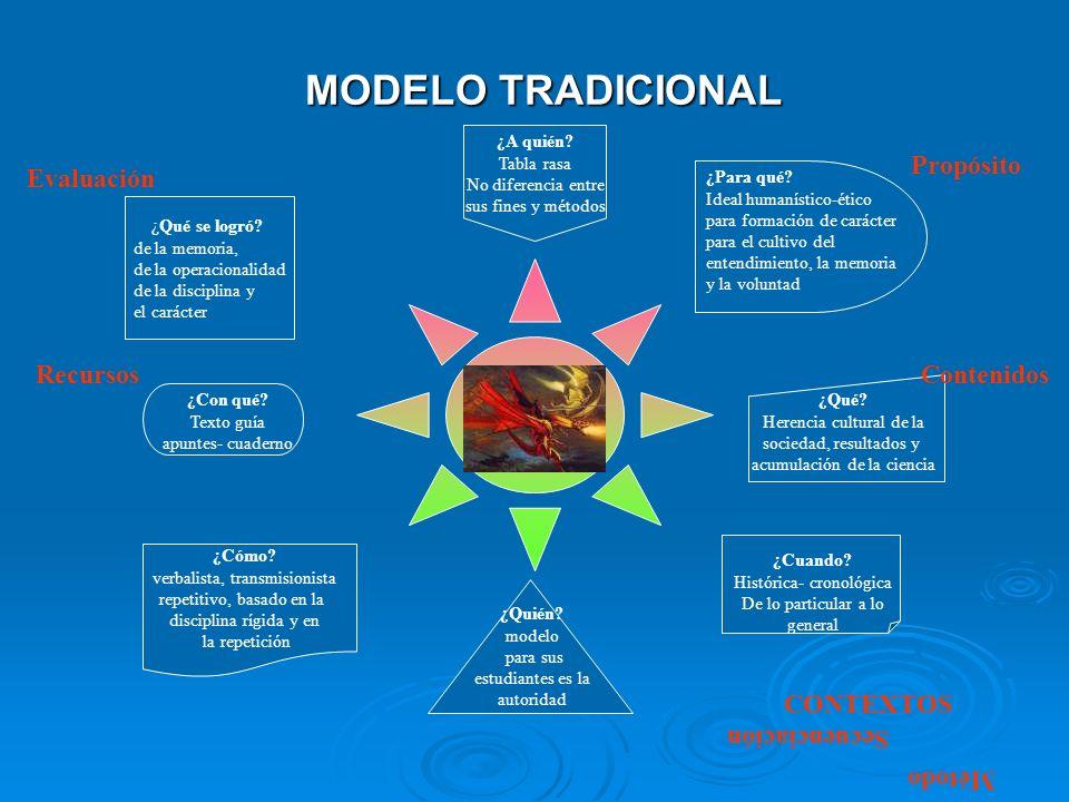 MODELO TRADICIONAL Propósito Evaluación Recursos Contenidos CONTEXTOS