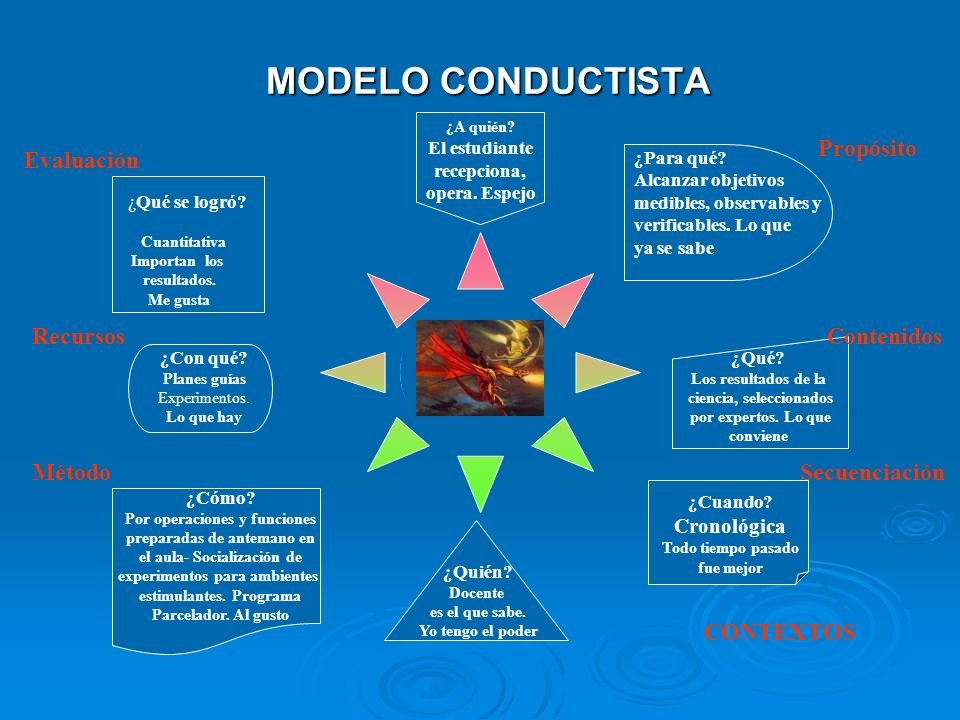 MODELO CONDUCTISTA Propósito Evaluación Recursos Contenidos