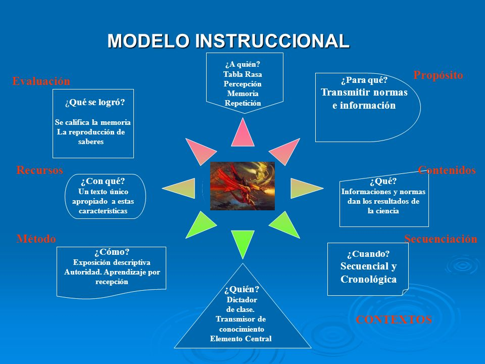 MODELO INSTRUCCIONAL Propósito Evaluación Recursos Contenidos