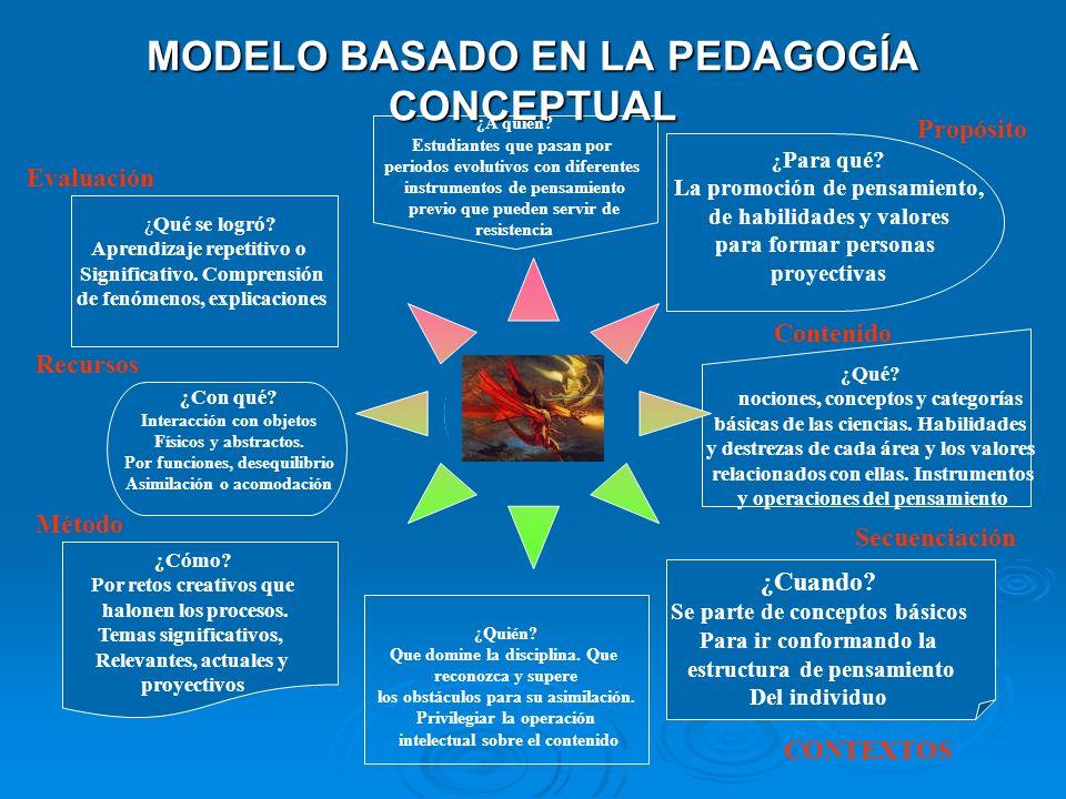 MODELO BASADO EN LA PEDAGOGÍA CONCEPTUAL