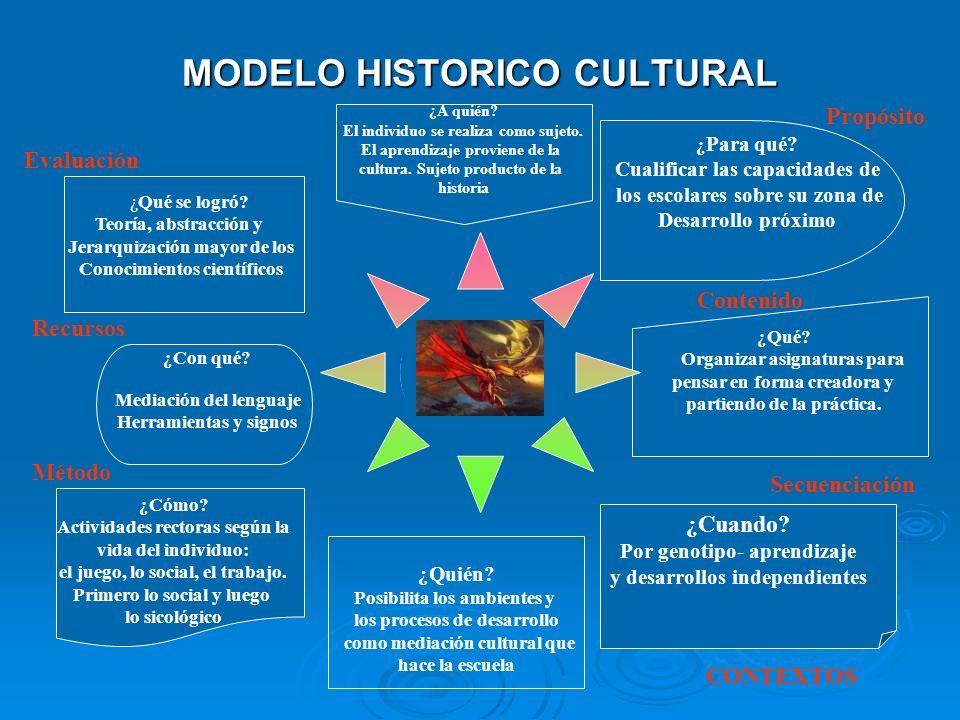 MODELO HISTORICO CULTURAL
