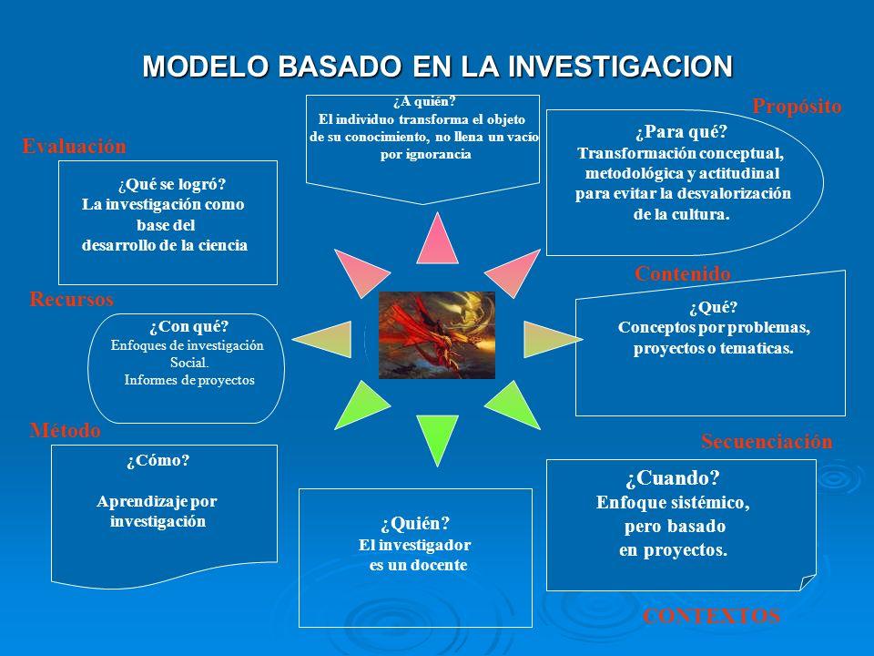 MODELO BASADO EN LA INVESTIGACION