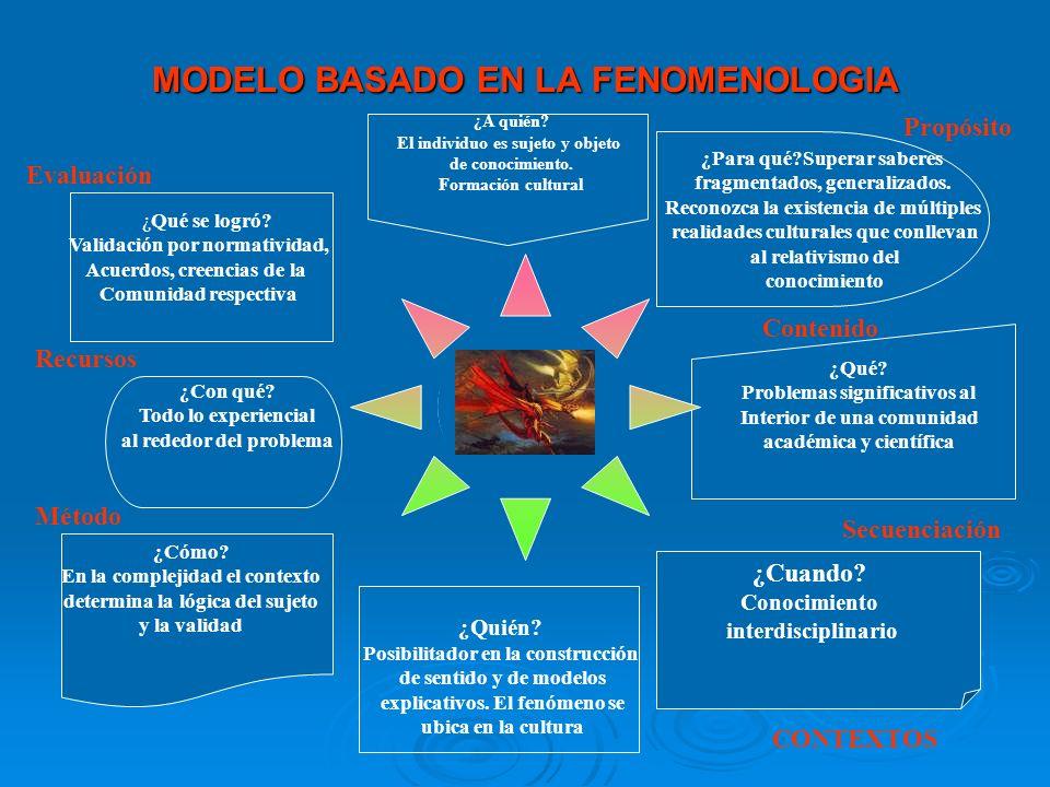 MODELO BASADO EN LA FENOMENOLOGIA