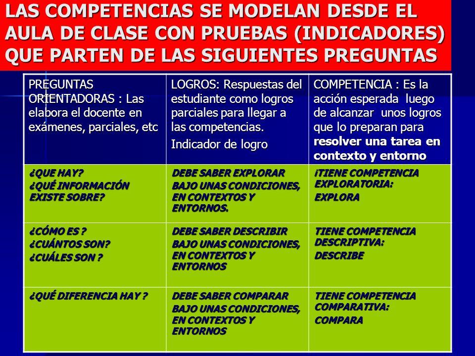 LAS COMPETENCIAS SE MODELAN DESDE EL AULA DE CLASE CON PRUEBAS (INDICADORES) QUE PARTEN DE LAS SIGUIENTES PREGUNTAS