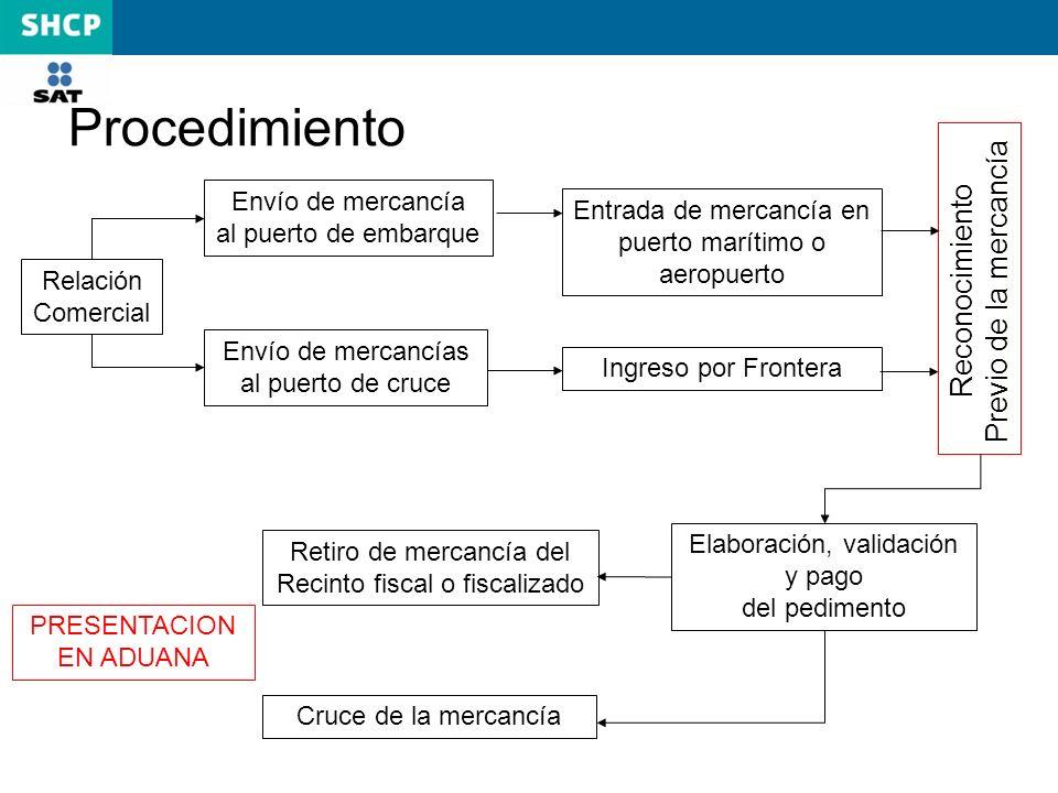 Procedimiento Previo de la mercancía Reconocimiento Envío de mercancía
