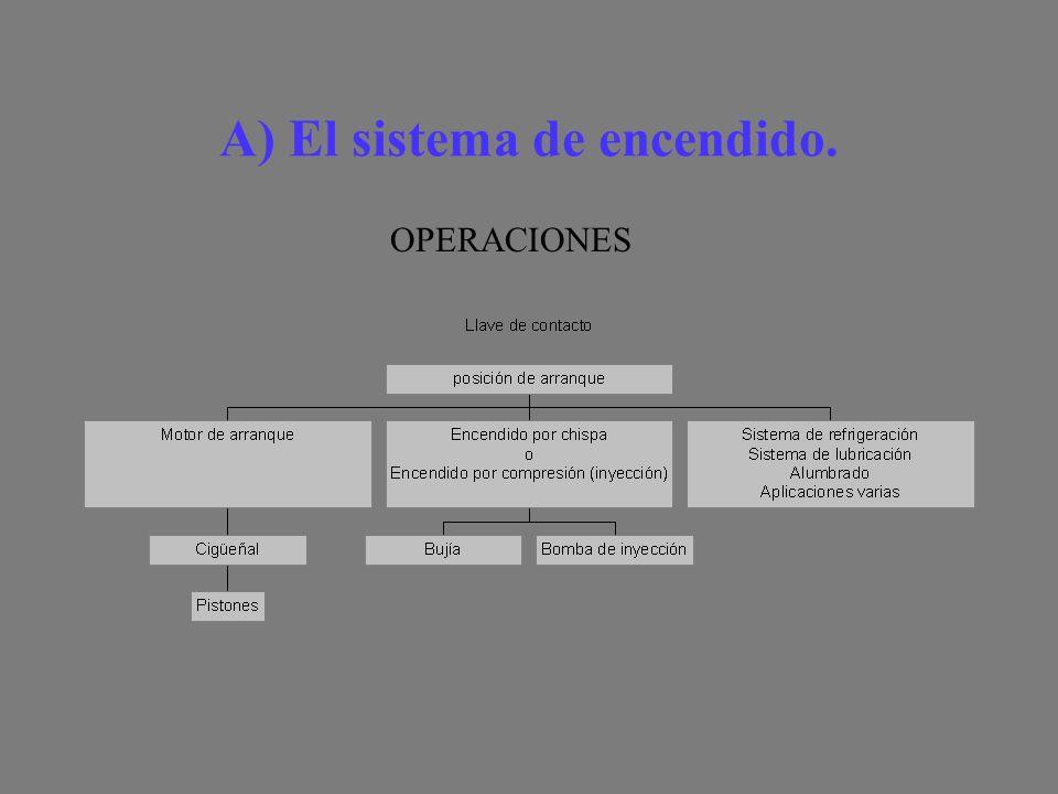 A) El sistema de encendido.