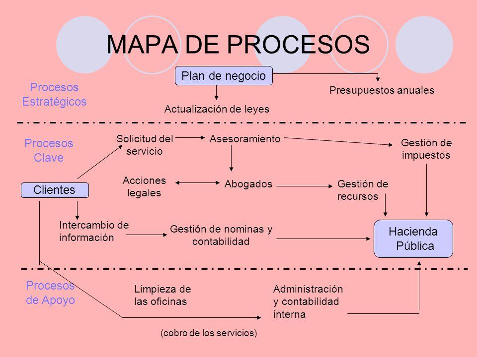 MAPA DE PROCESOS Plan de negocio Procesos Estratégicos Procesos Clave