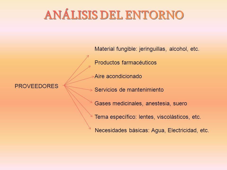 ANÁLISIS DEL ENTORNO Material fungible: jeringuillas, alcohol, etc.