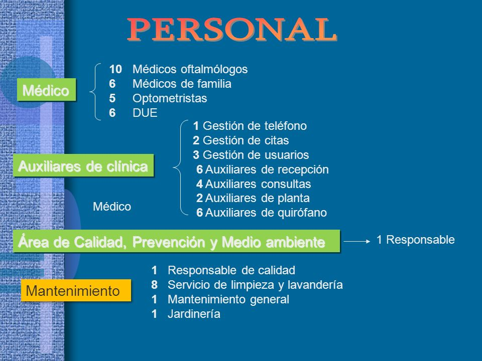 PERSONAL Médico Auxiliares de clínica