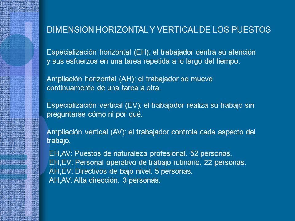 DIMENSIÓN HORIZONTAL Y VERTICAL DE LOS PUESTOS