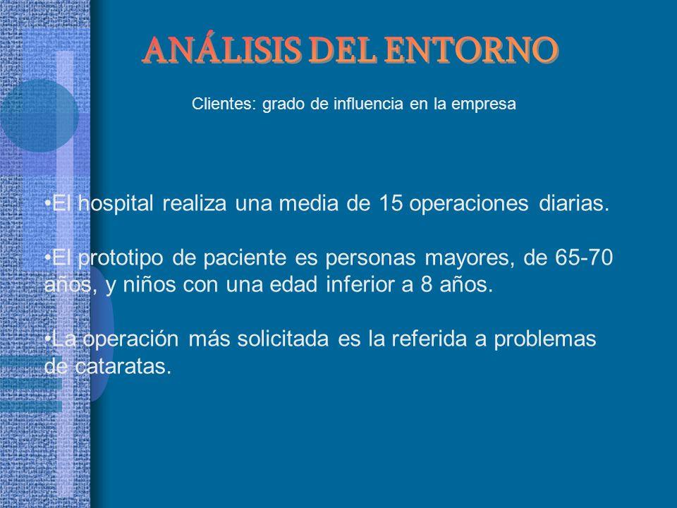 ANÁLISIS DEL ENTORNOClientes: grado de influencia en la empresa. El hospital realiza una media de 15 operaciones diarias.