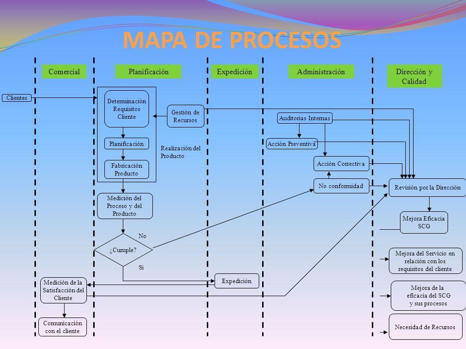 MAPA DE PROCESOS Comercial Planificación Expedición Administración