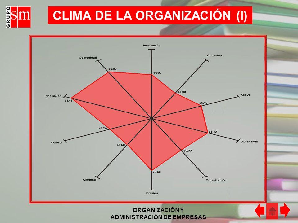 CLIMA DE LA ORGANIZACIÓN (I)
