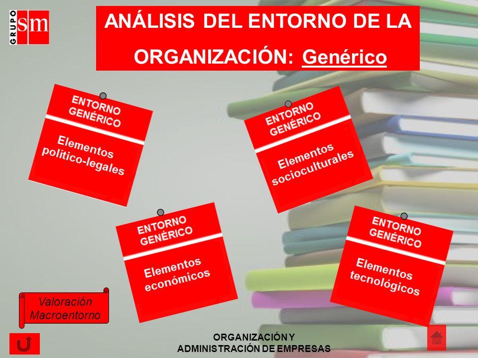 ANÁLISIS DEL ENTORNO DE LA ORGANIZACIÓN: Genérico