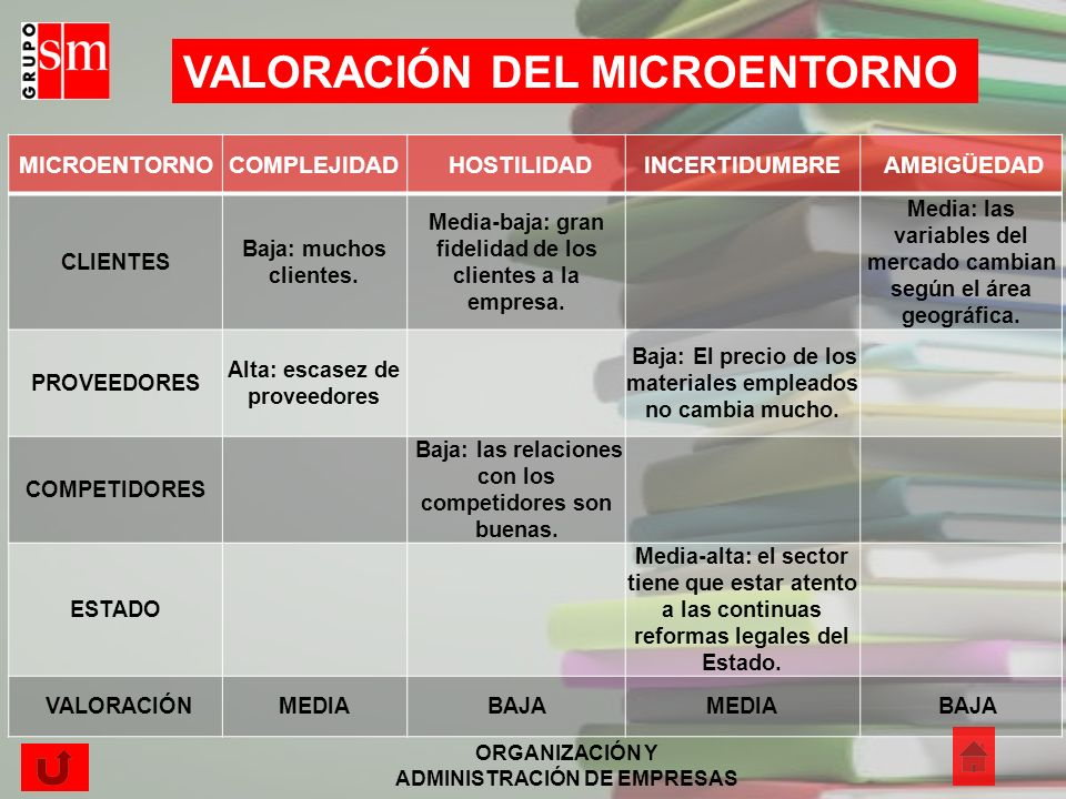 VALORACIÓN DEL MICROENTORNO