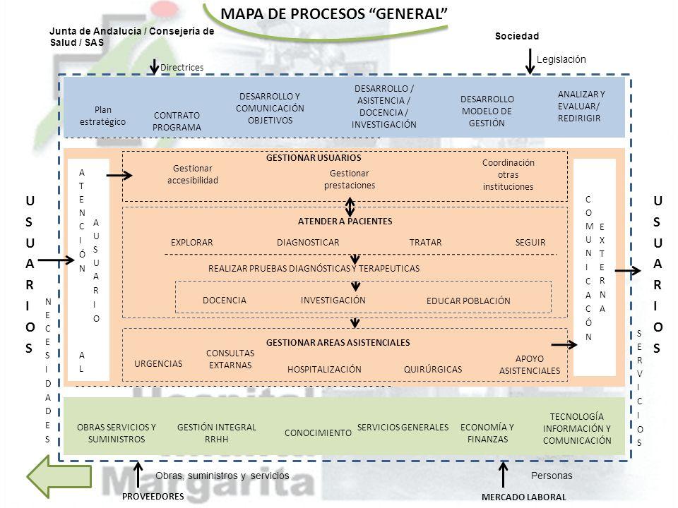 MAPA DE PROCESOS GENERAL