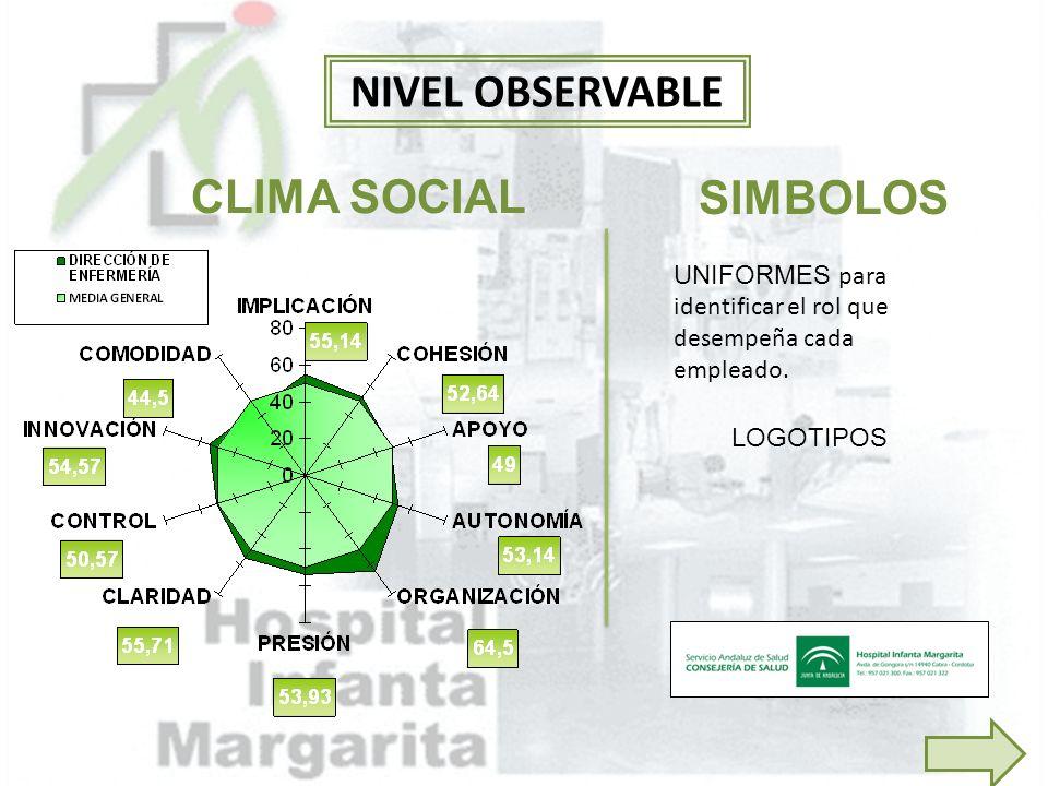 NIVEL OBSERVABLE CLIMA SOCIAL SIMBOLOS