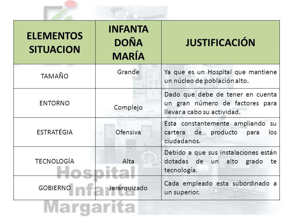 ELEMENTOS SITUACION INFANTA DOÑA MARÍA JUSTIFICACIÓN