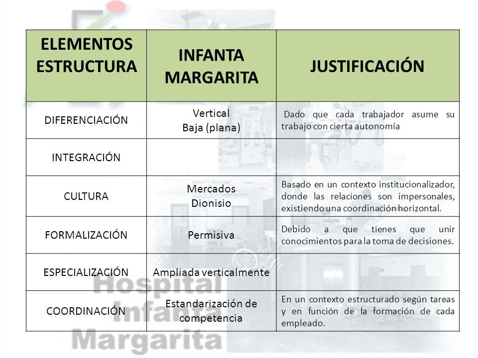 ELEMENTOS ESTRUCTURA INFANTA MARGARITA JUSTIFICACIÓN