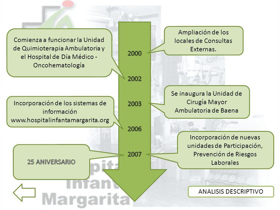 Ampliación de los locales de Consultas Externas.