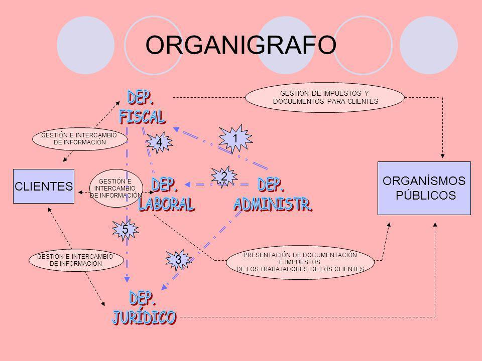 ORGANIGRAFO DEP. FISCAL 1 4 ORGANÍSMOS PÚBLICOS 2 CLIENTES DEP.
