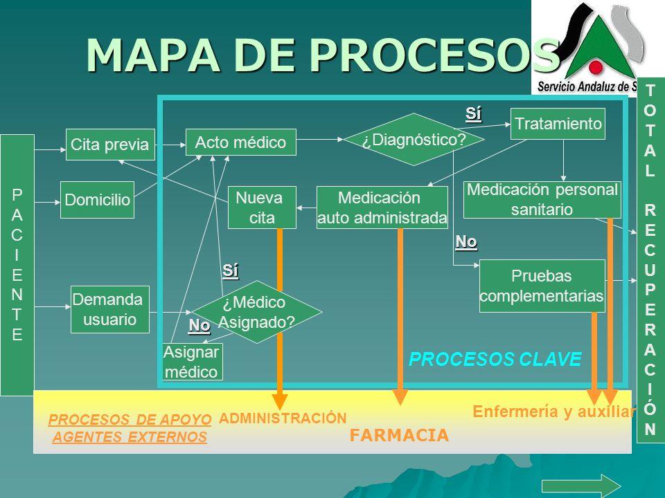 MAPA DE PROCESOS PROCESOS CLAVE T O A L R E C U P I Ó N Sí Tratamiento