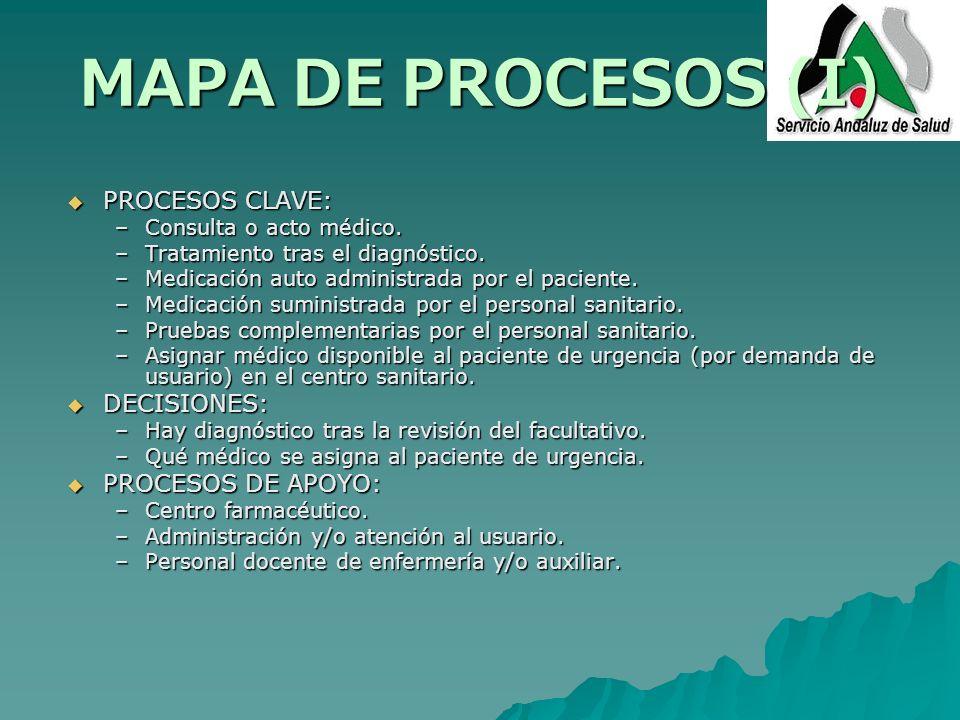 MAPA DE PROCESOS (I) PROCESOS CLAVE: DECISIONES: PROCESOS DE APOYO: