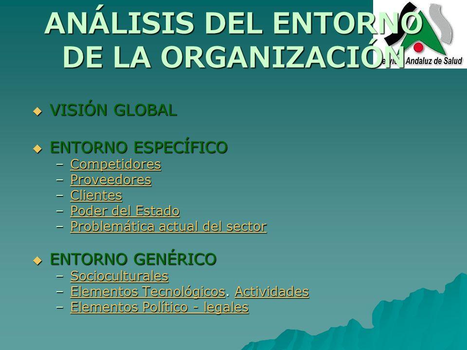 ANÁLISIS DEL ENTORNO DE LA ORGANIZACIÓN