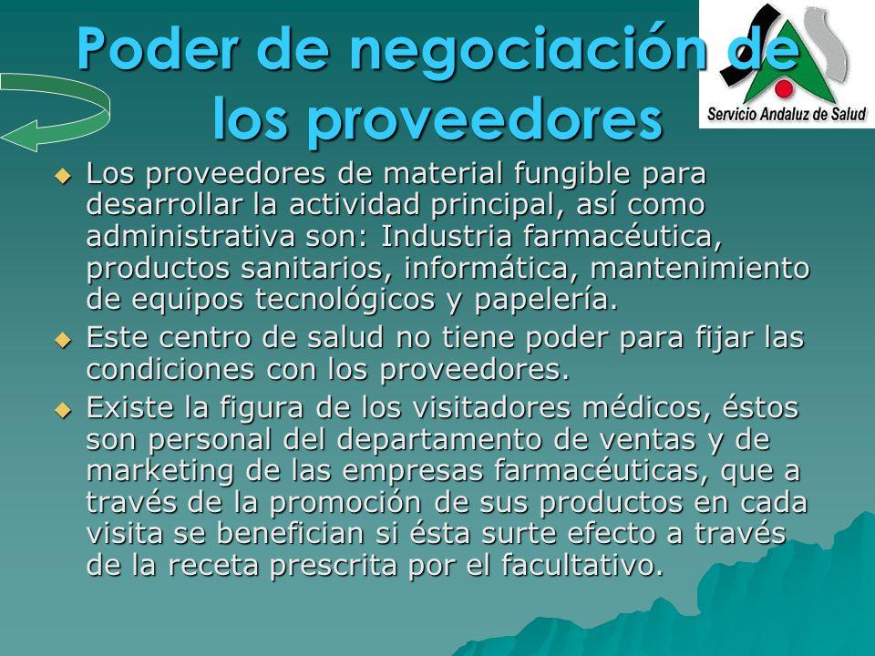Poder de negociación de los proveedores
