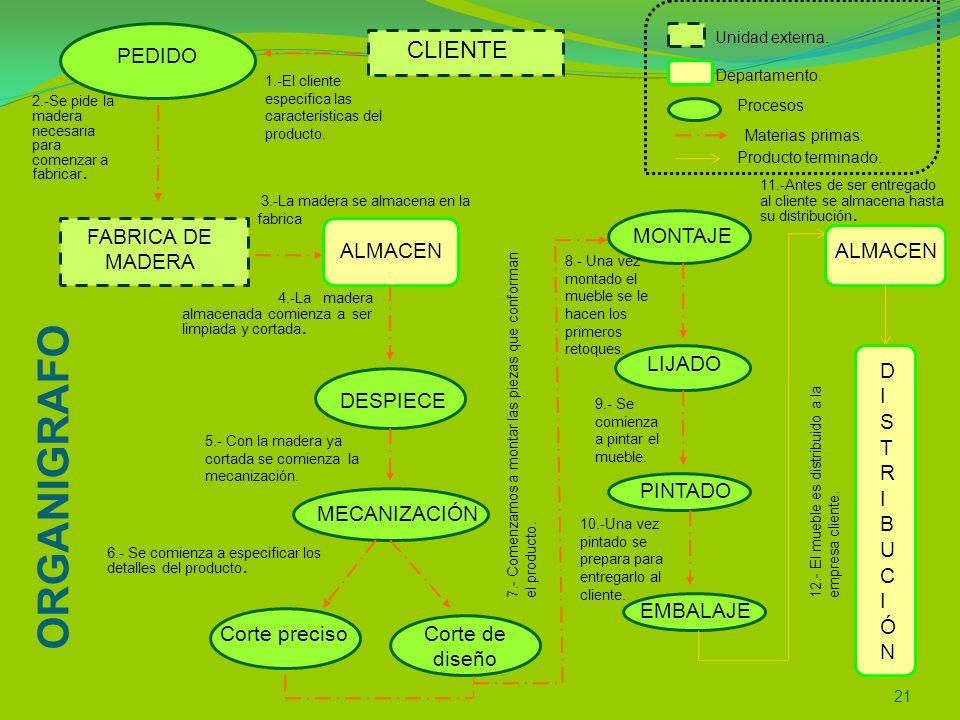 ORGANIGRAFO CLIENTE PEDIDO FABRICA DE MADERA MONTAJE ALMACEN ALMACEN