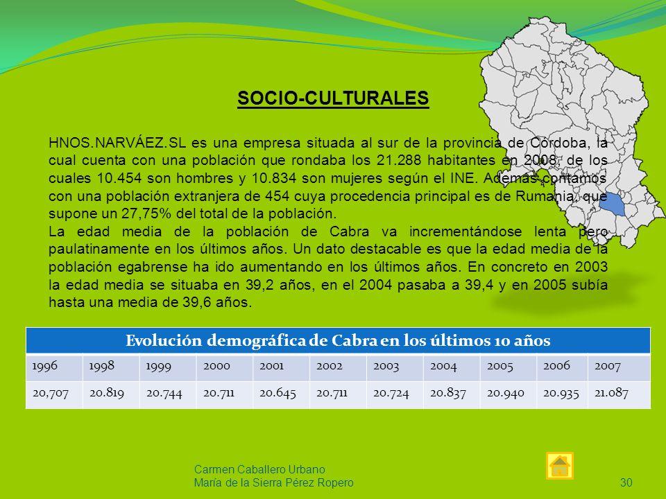 Evolución demográfica de Cabra en los últimos 10 años