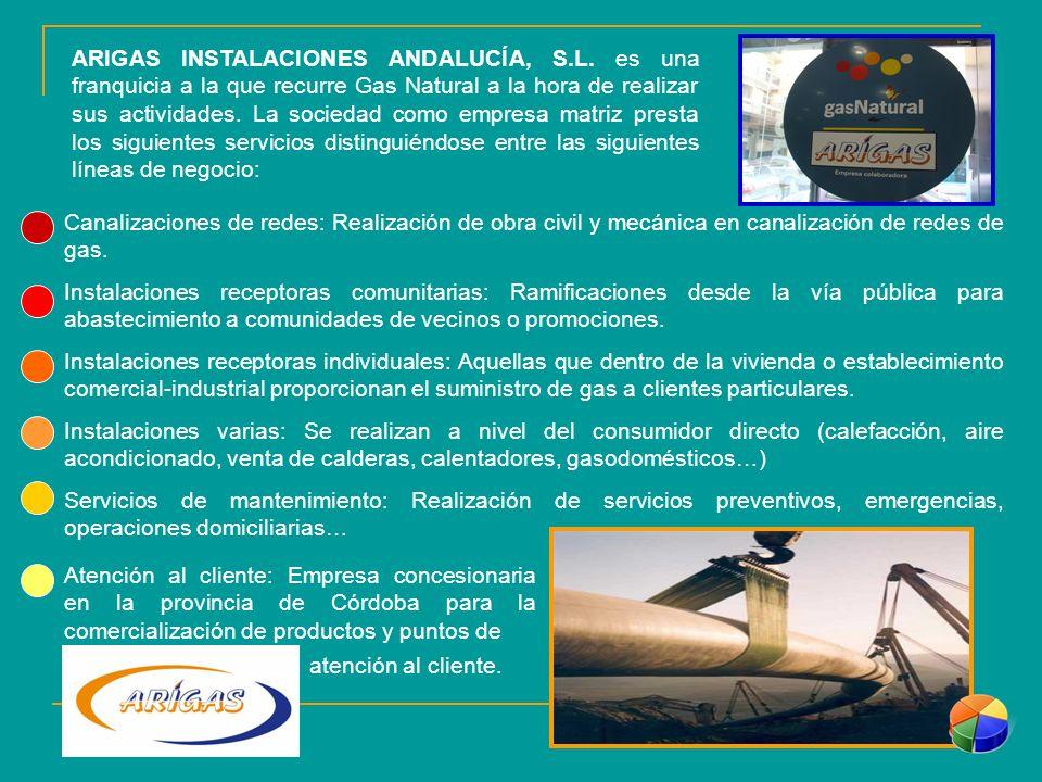 ARIGAS INSTALACIONES ANDALUCÍA, S. L