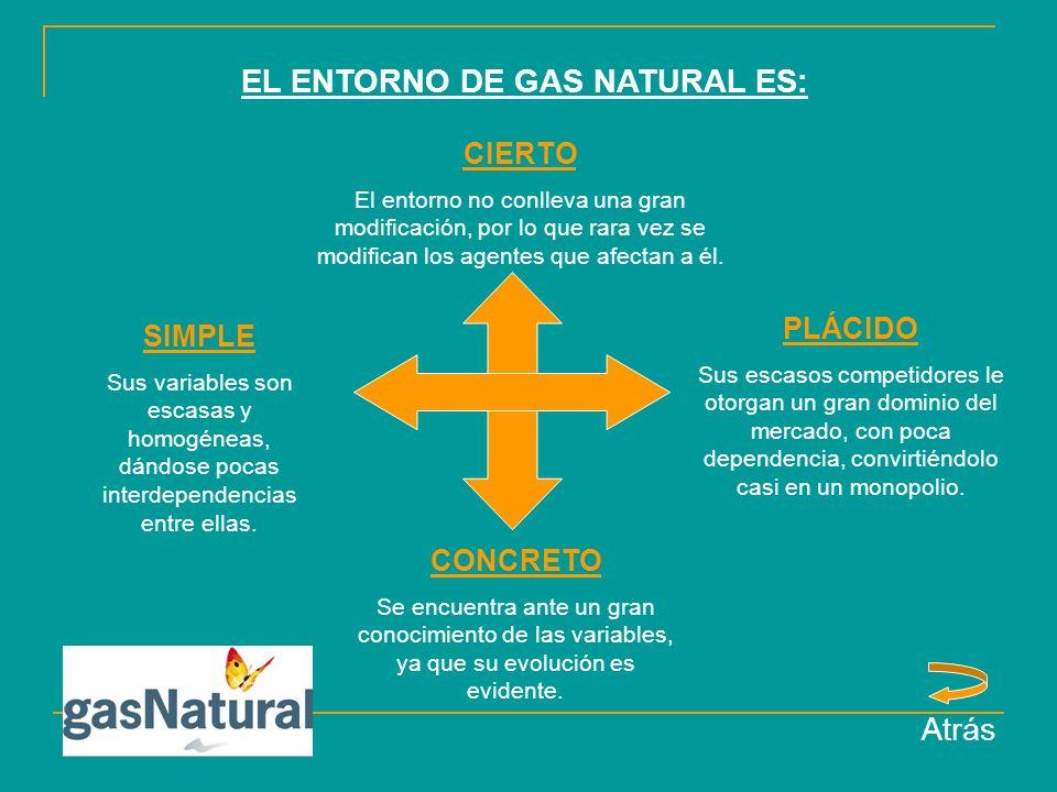 EL ENTORNO DE GAS NATURAL ES: