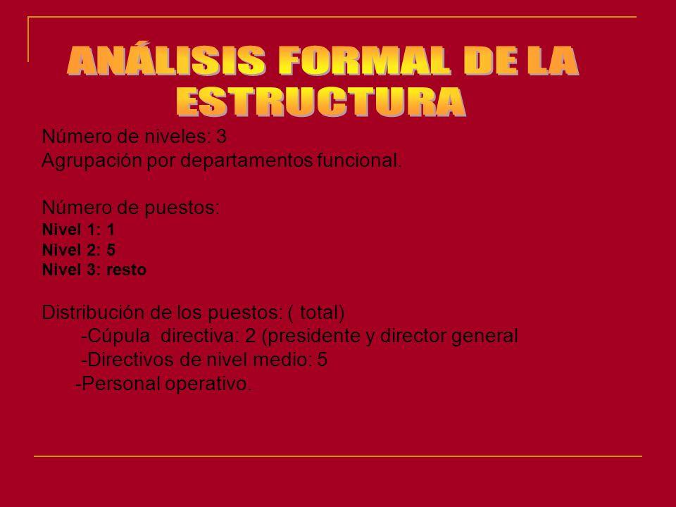 ANÁLISIS FORMAL DE LA ESTRUCTURA Número de niveles: 3