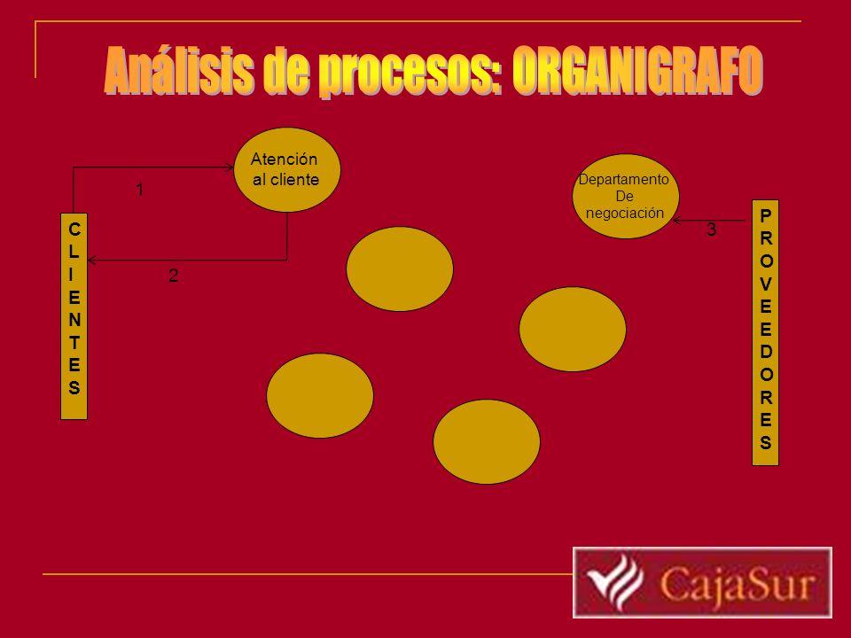 Análisis de procesos: ORGANIGRAFO