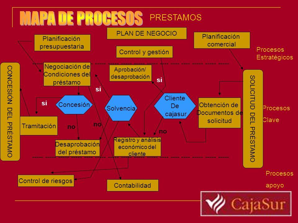 MAPA DE PROCESOS PRESTAMOS PLAN DE NEGOCIO Planificación Planificación