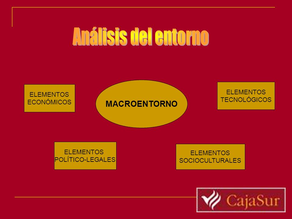 Análisis del entorno MACROENTORNO ELEMENTOS ELEMENTOS TECNOLÓGICOS