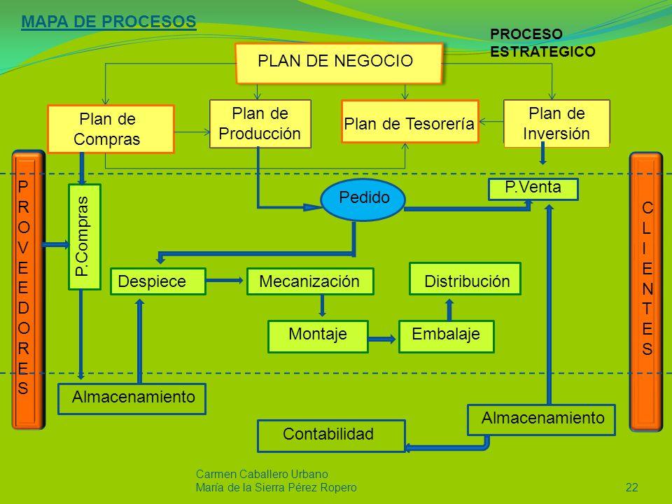 MAPA DE PROCESOS PLAN DE NEGOCIO Plan de Producción Plan de Inversión