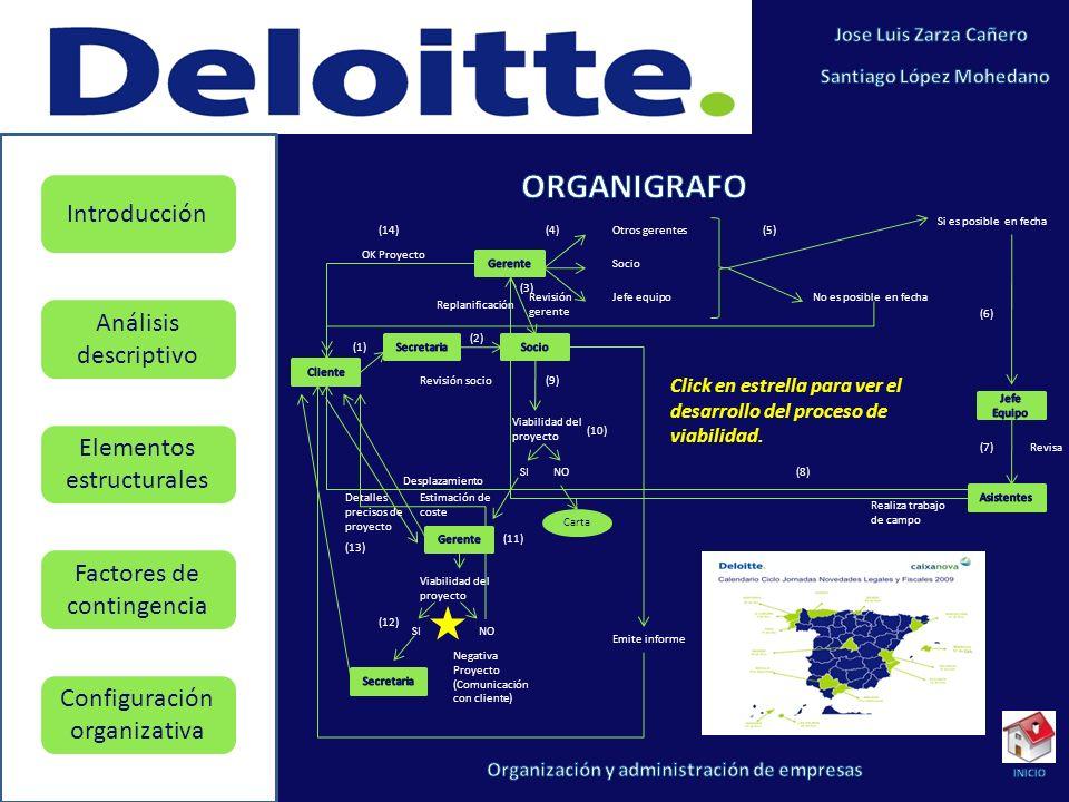 ORGANIGRAFO Si es posible en fecha. (14) (4) Otros gerentes. (5) OK Proyecto. Gerente. Socio.