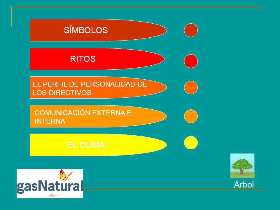SÍMBOLOS RITOS EL CLIMA Árbol
