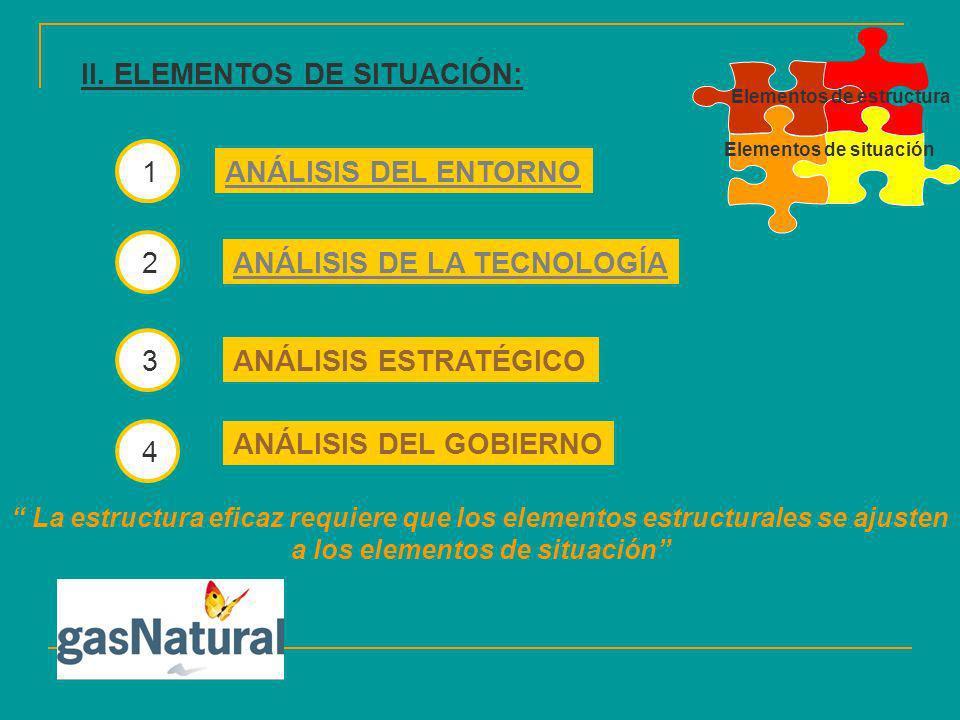 II. ELEMENTOS DE SITUACIÓN: