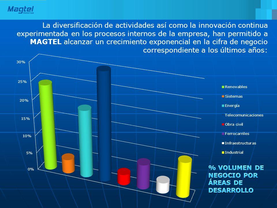 La diversificación de actividades así como la innovación continua experimentada en los procesos internos de la empresa, han permitido a MAGTEL alcanzar un crecimiento exponencial en la cifra de negocio correspondiente a los últimos años: