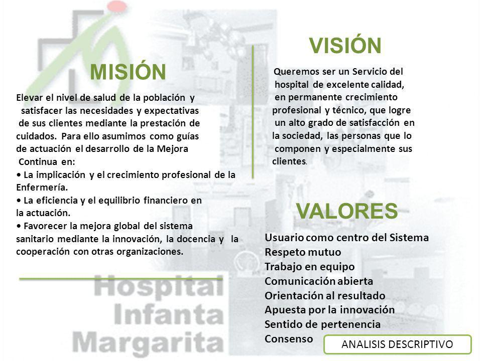 VISIÓN MISIÓN VALORES ANALISIS DESCRIPTIVO