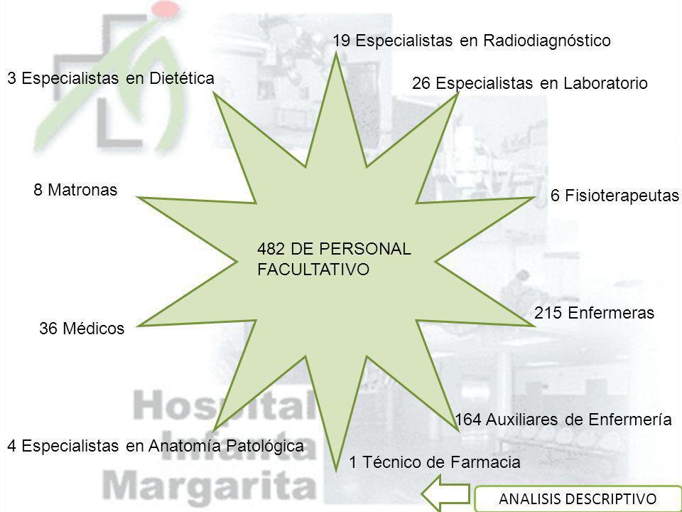 19 Especialistas en Radiodiagnóstico