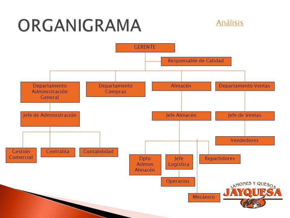 ORGANIGRAMA Análisis GERENTE Responsable de Calidad