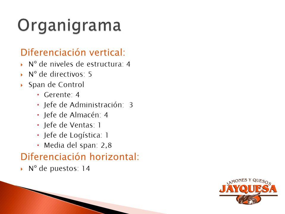 Organigrama Diferenciación vertical: Diferenciación horizontal: