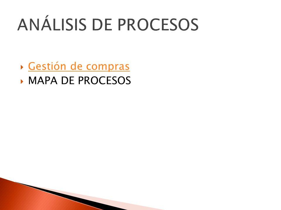ANÁLISIS DE PROCESOS Gestión de compras MAPA DE PROCESOS