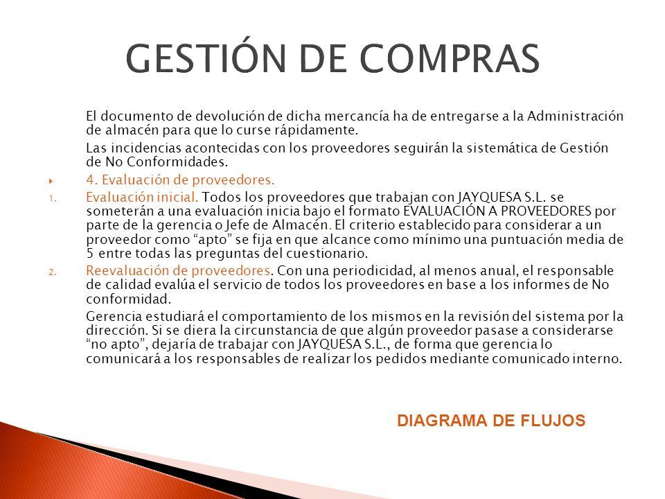 GESTIÓN DE COMPRAS DIAGRAMA DE FLUJOS