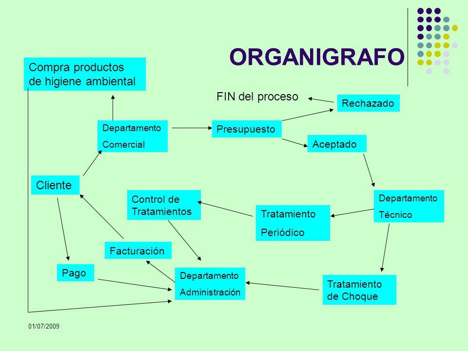 ORGANIGRAFO Compra productos de higiene ambiental FIN del proceso