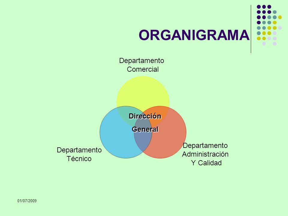 ORGANIGRAMA Dirección General 01/07/2009